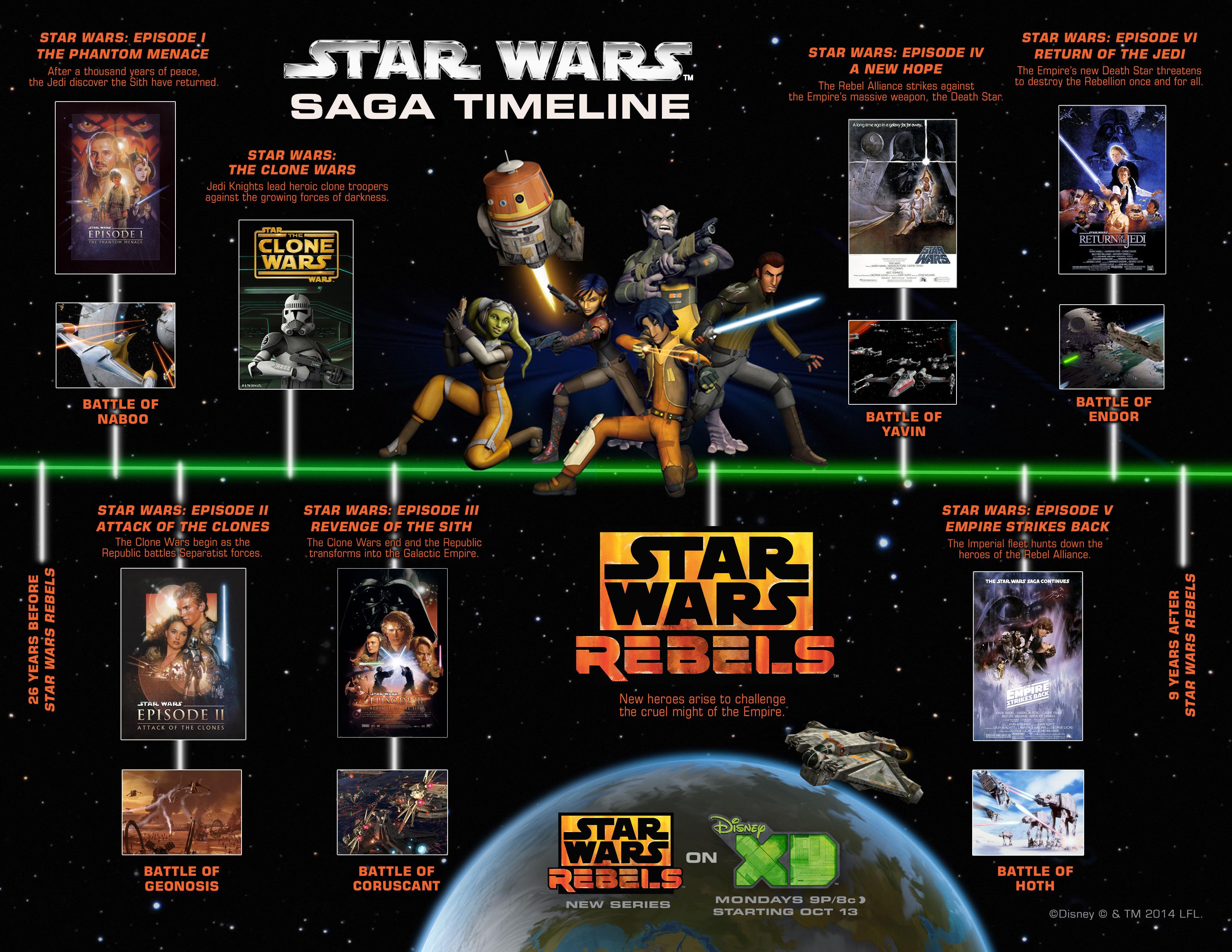 rebels-timeline